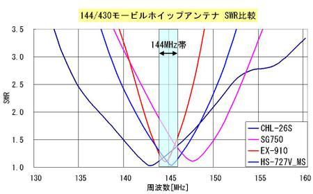 144_430_mobile_antenna_swr
