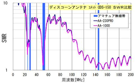 ディスコーン AA-1000/230PRO比較