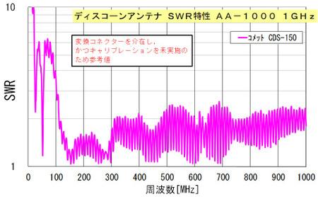 ディスコーン AA-1000 1GHz計測