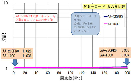 ダミーロード AA-1000/230PRO比較