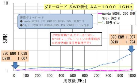 ダミーロード AA-1000 1GHz計測