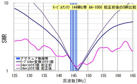 モービルアンテナ 144MHz帯 AA-1000 較正前後のSWR比較