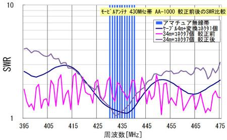 モービルアンテナ 430MHz帯 AA-1000 較正前後のSWR比較