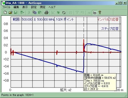 すべてのケーブル, コネクタを接続した場合のTDR計測値