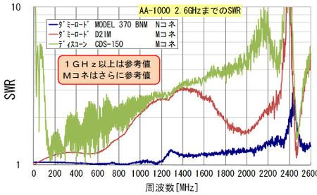 AA-1000 2.6GHz計測