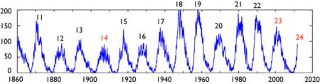 1860年以降の太陽黒点数の変化