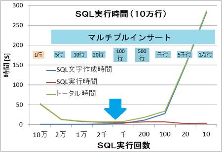 SQL実行時間(10万行)