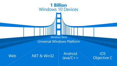 1 Billion Windows 10 Devices